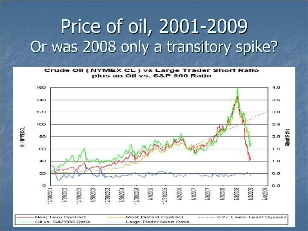Price of oil, 2001-2009