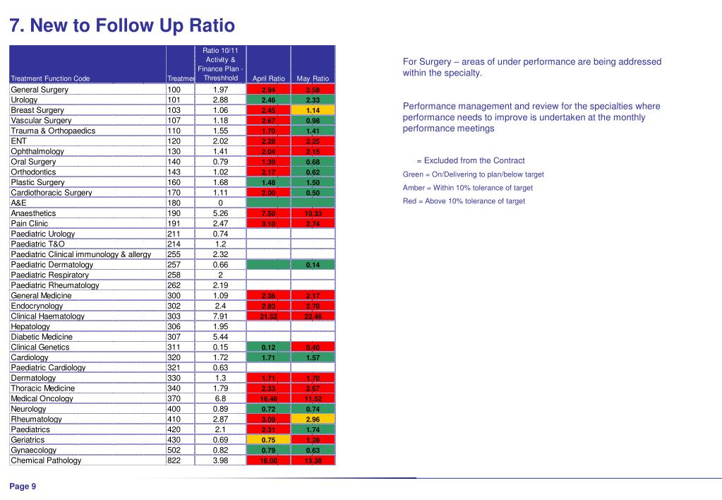 7. New to Follow Up Ratio