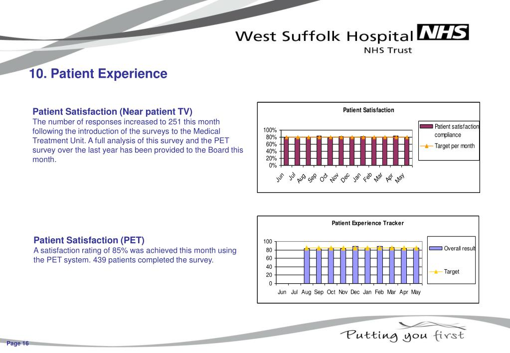 10. Patient Experience