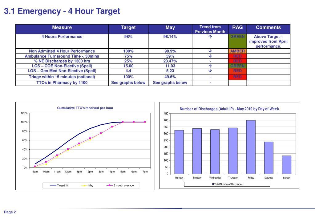 3.1 Emergency - 4 Hour Target