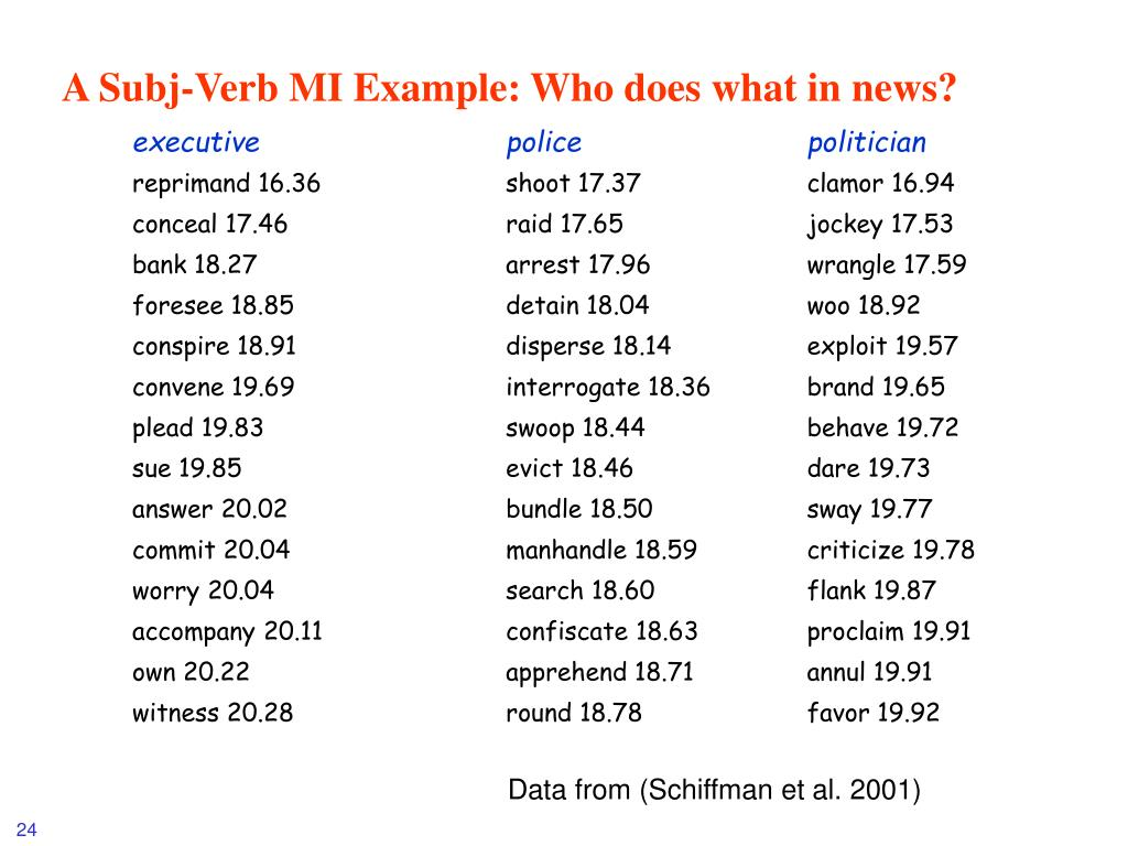 A Subj-Verb MI Example: Who does what in news?