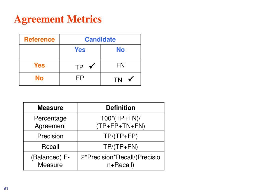 Agreement Metrics