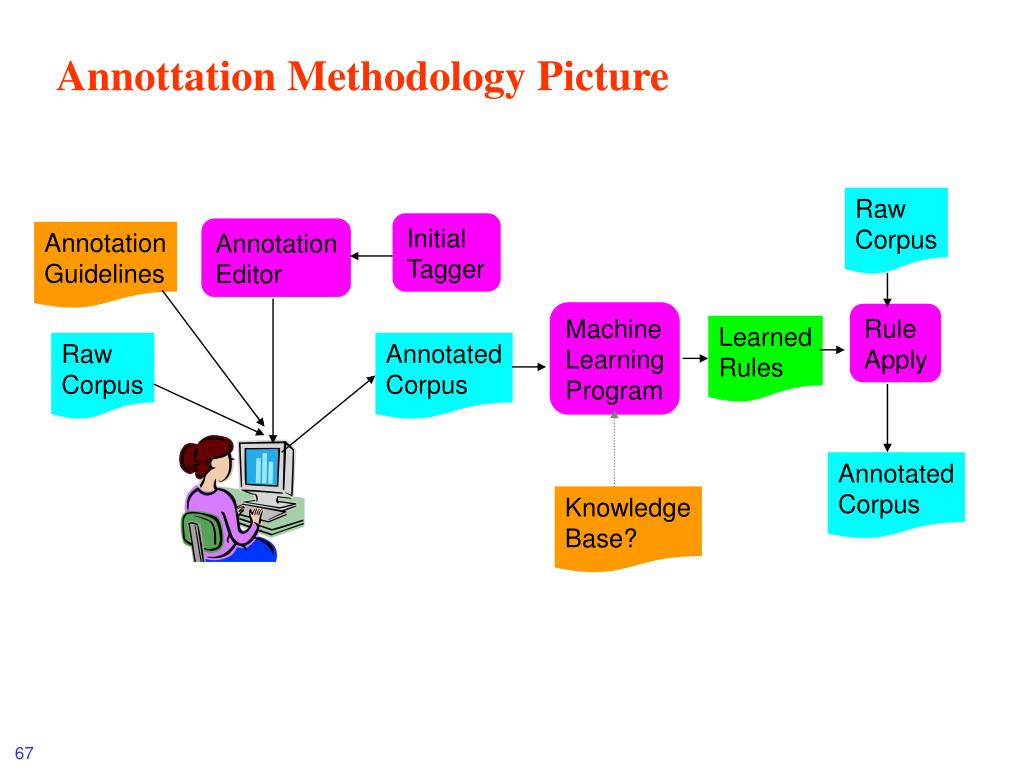 Annottation Methodology Picture