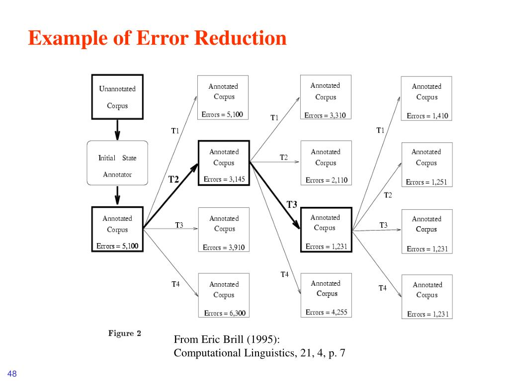 Example of Error Reduction