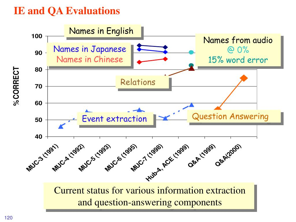 IE and QA Evaluations