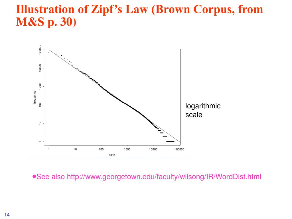 Illustration of Zipf's Law (Brown Corpus, from M&S p. 30)