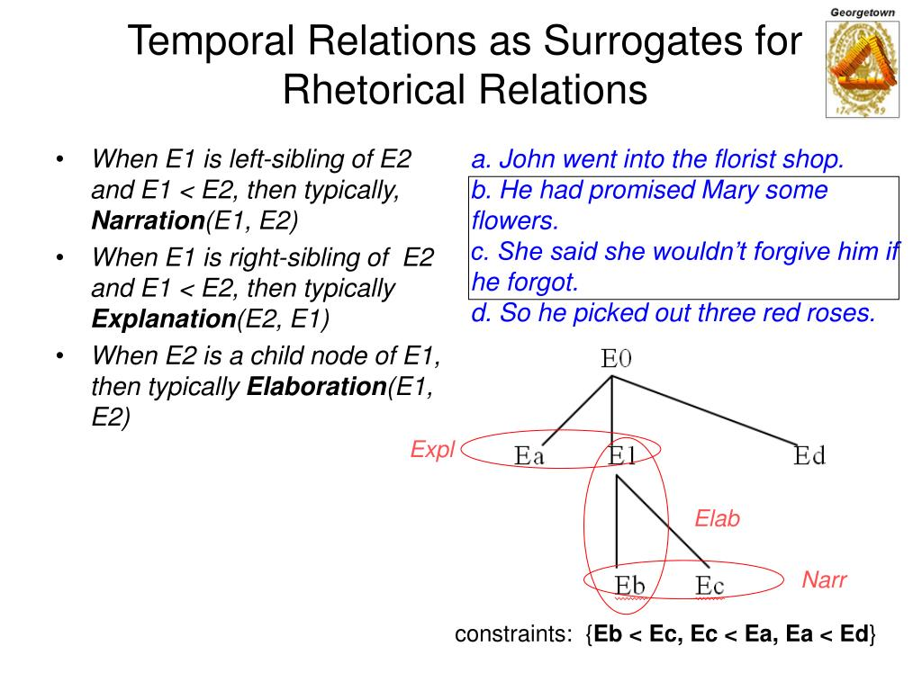 When E1 is left-sibling of E2 and E1 < E2, then typically,