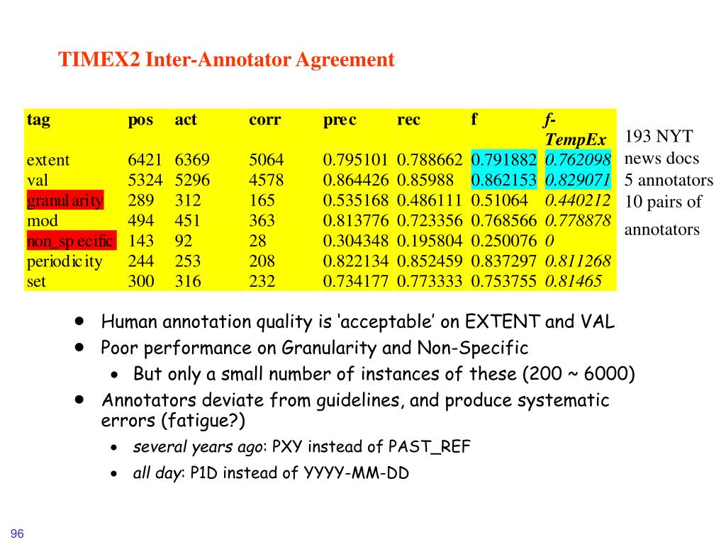 TIMEX2 Inter-Annotator Agreement
