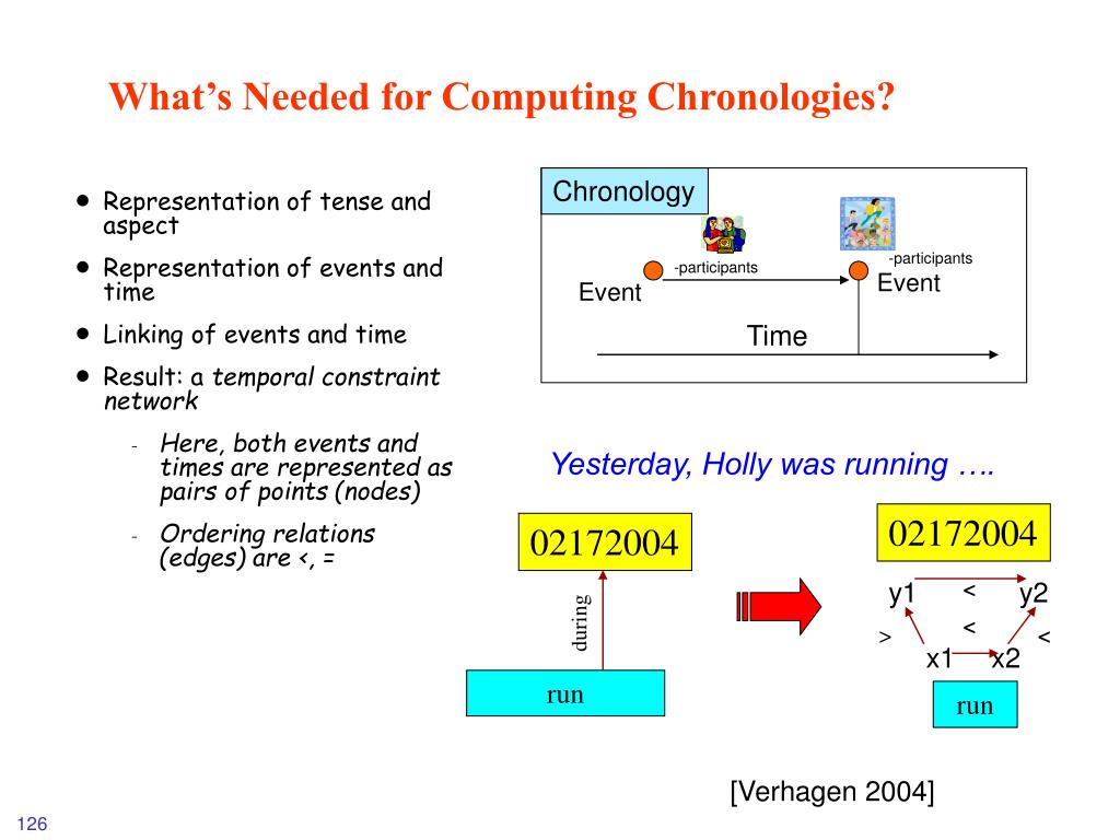 What's Needed for Computing Chronologies?