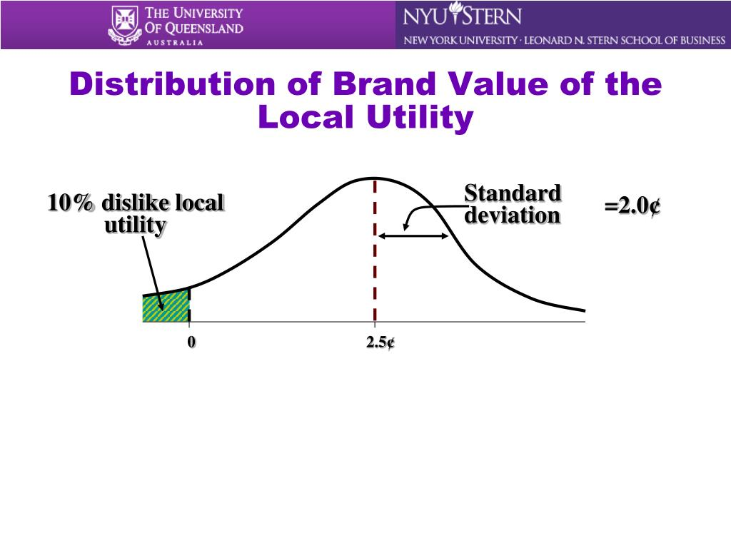 Distribution of Brand Value of the Local Utility