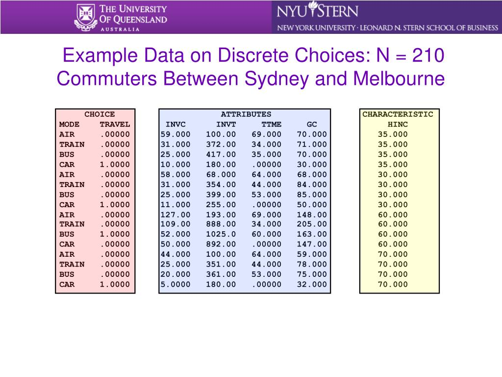 Example Data on Discrete Choices: N = 210