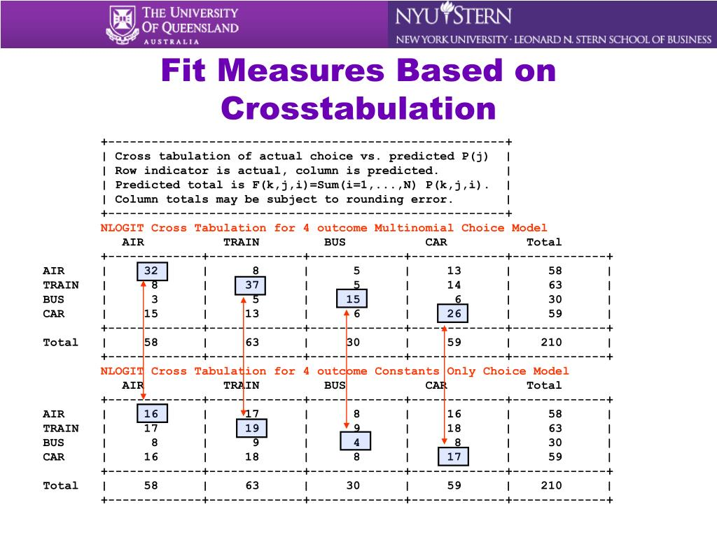 Fit Measures Based on Crosstabulation