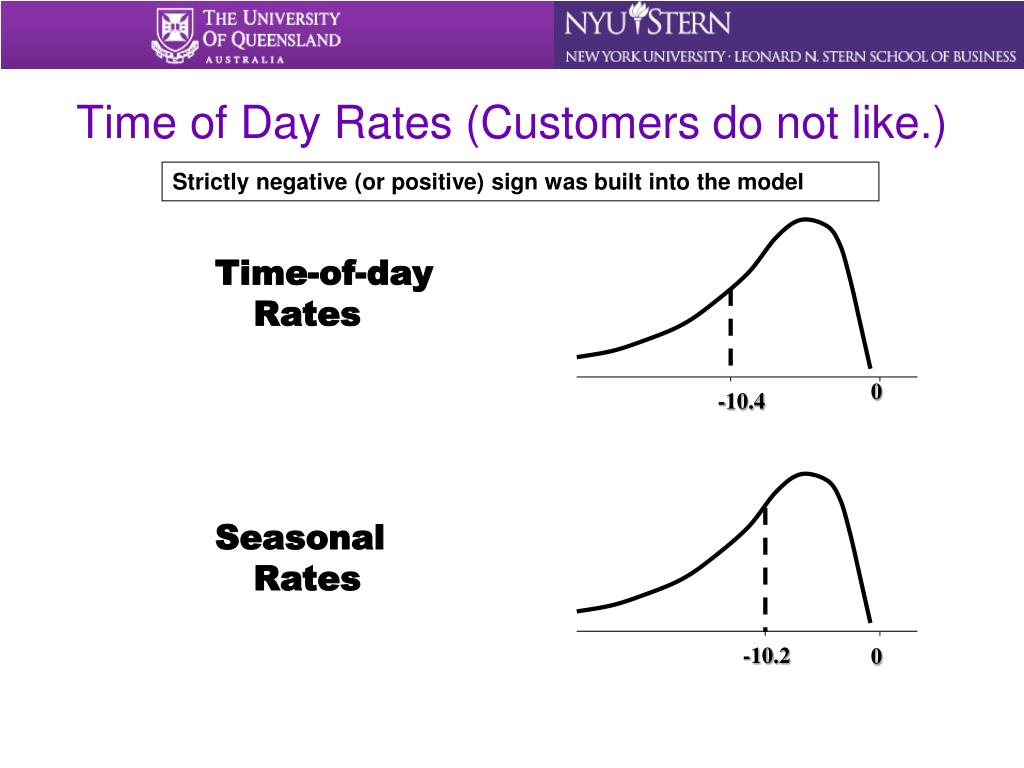 Time of Day Rates (Customers do not like.)
