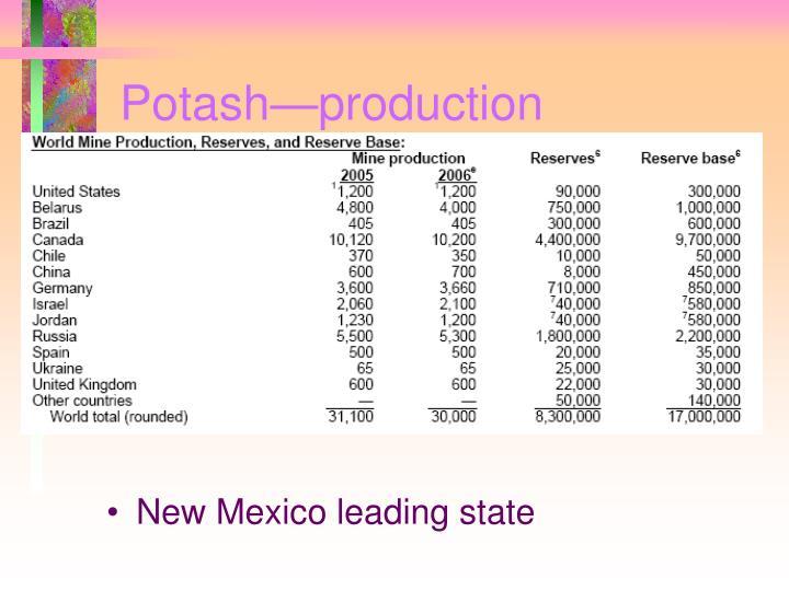 Potash—production