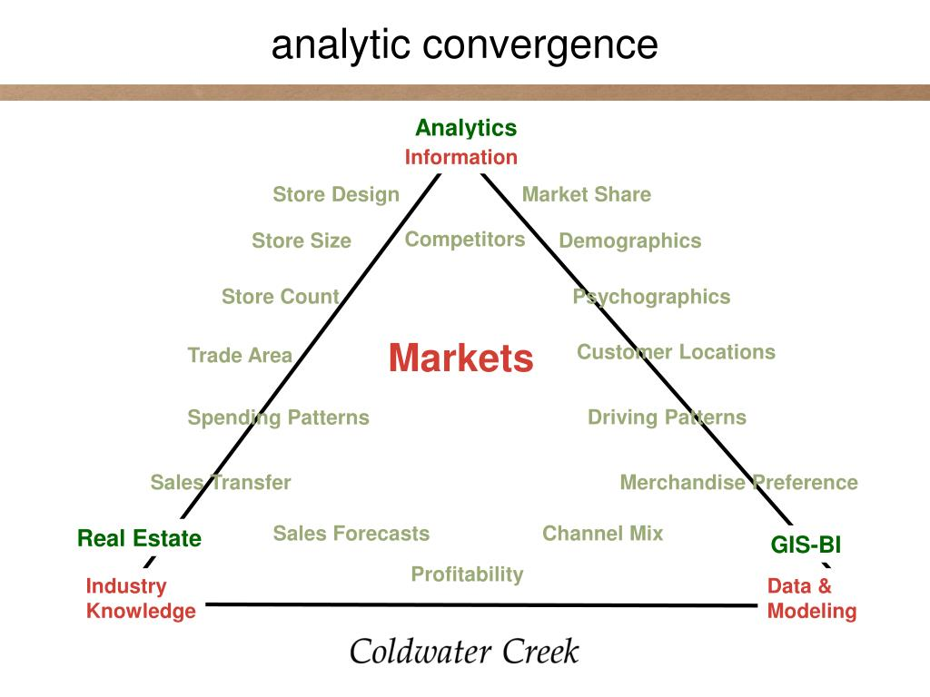 analytic convergence