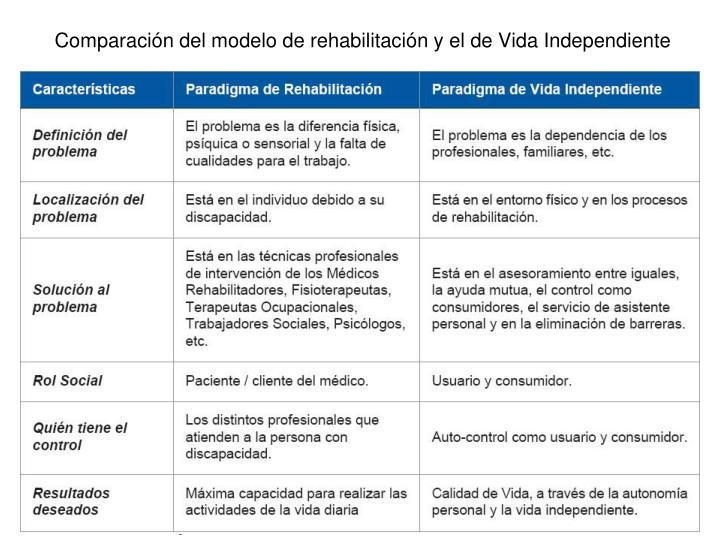 Comparación del modelo de rehabilitación y el de Vida Independiente