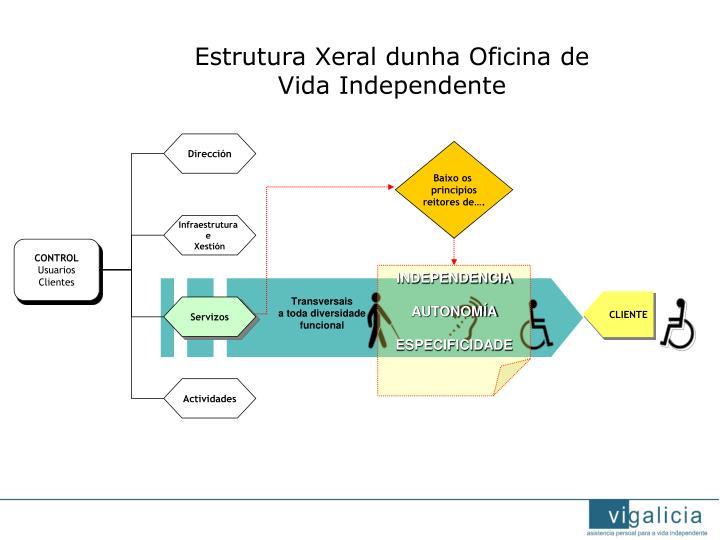 Estrutura Xeral dunha Oficina de Vida Independente