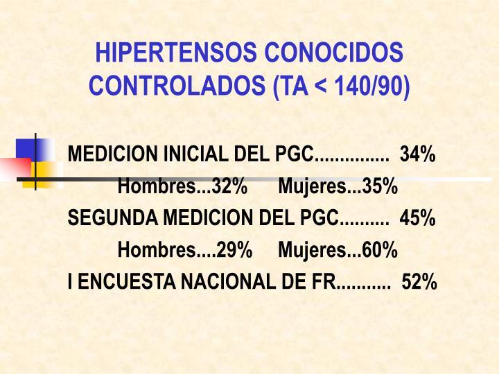 HIPERTENSOS CONOCIDOS CONTROLADOS (TA < 140/90)