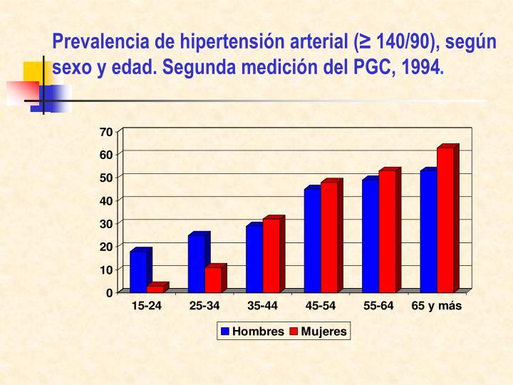 Prevalencia de hipertensión arterial (≥ 140/90), según sexo y edad. Segunda medición del PGC, 1994