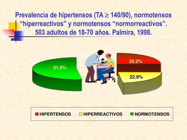 Prevalencia de hipertensos (TA