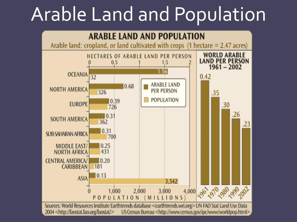 Arable Land and Population
