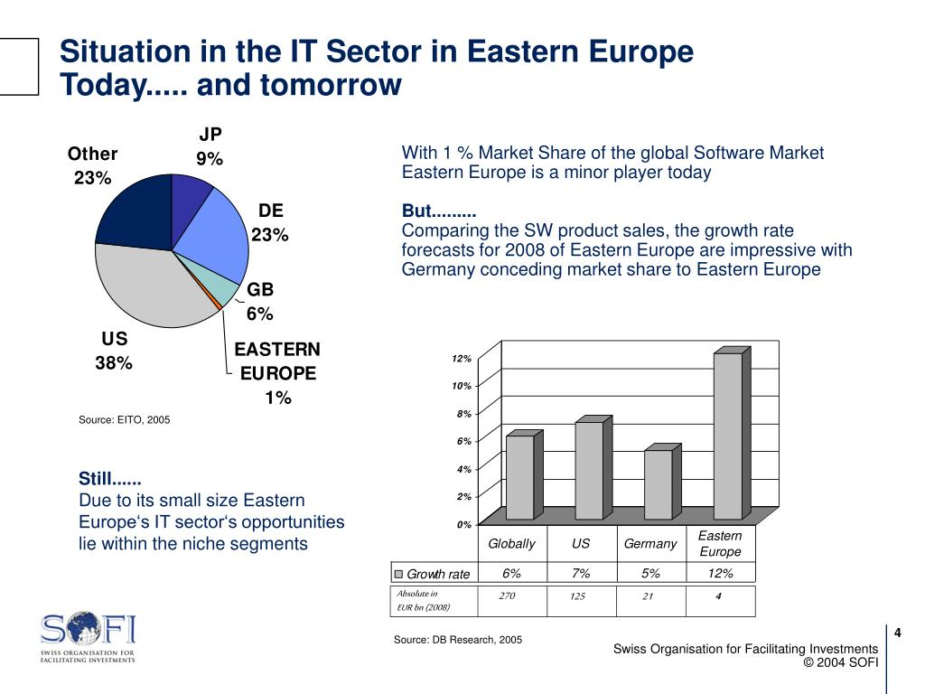 Situation in the IT Sector in Eastern Europe