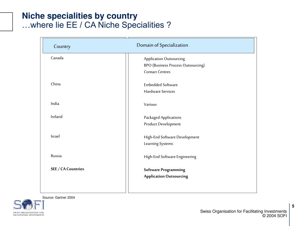 Niche specialities by country