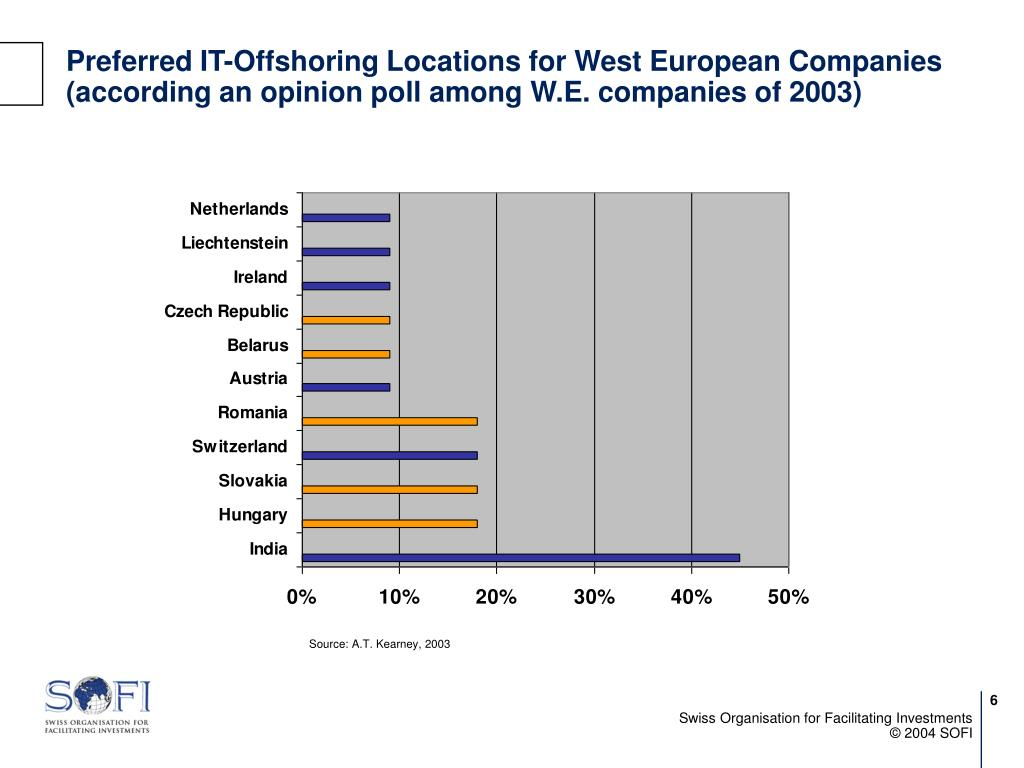 Preferred IT-Offshoring Locations for West European Companies