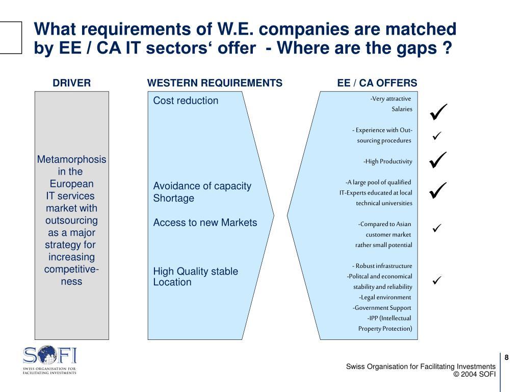 What requirements of W.E. companies are matched by EE / CA IT sectors' offer  - Where are the gaps ?