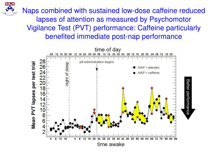 Naps combined with sustained low-dose caffeine reduced lapses of attention as measured by Psychomotor Vigilance Test (PVT) performance: Caffeine particularly benefited immediate post-nap performance