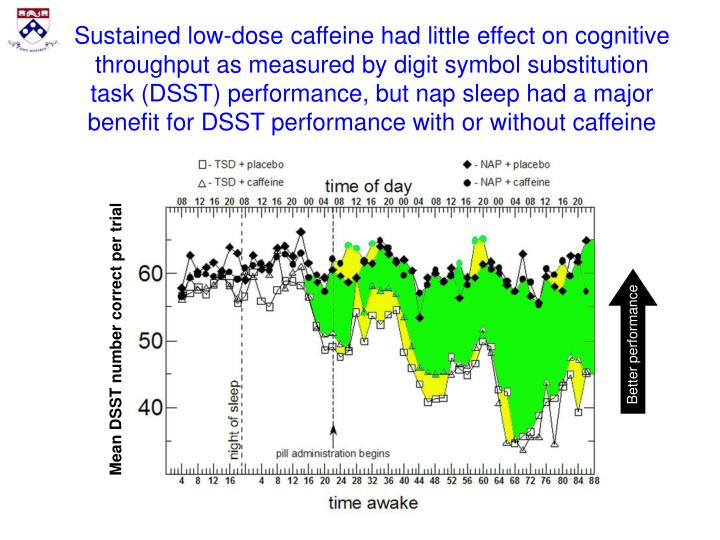 Sustained low-dose caffeine had little effect on cognitive throughput as measured by digit symbol substitution task (DSST) performance, but nap sleep had a major benefit for DSST performance with or without caffeine