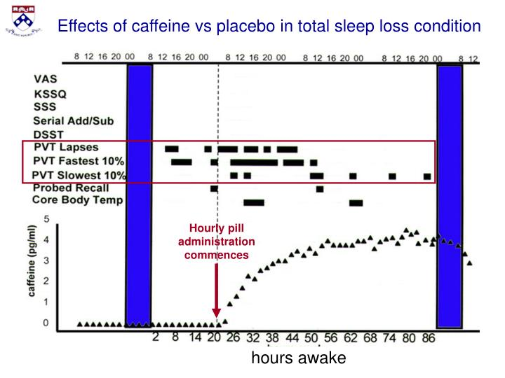 Effects of caffeine vs placebo in total sleep loss condition