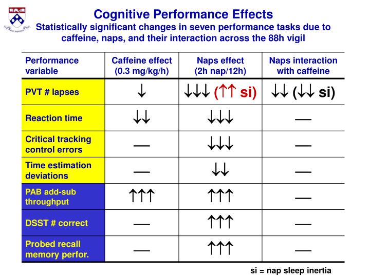 Cognitive Performance Effects