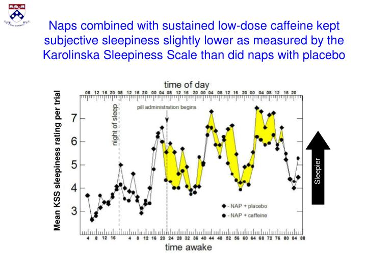 Naps combined with sustained low-dose caffeine kept subjective sleepiness slightly lower as measured by the Karolinska Sleepiness Scale than did naps with placebo
