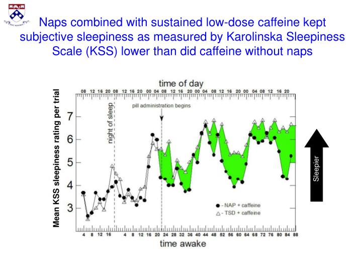 Naps combined with sustained low-dose caffeine kept subjective sleepiness as measured by Karolinska Sleepiness Scale (KSS) lower than did caffeine without naps