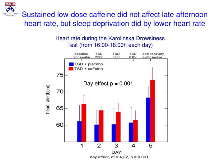 Sustained low-dose caffeine did not affect late afternoon heart rate, but sleep deprivation did by lower heart rate