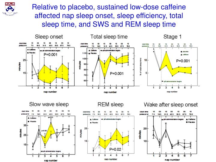 Relative to placebo, sustained low-dose caffeine affected nap sleep onset, sleep efficiency, total sleep time, and SWS and REM sleep time