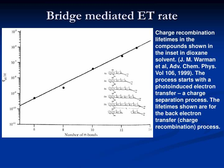 Bridge mediated ET rate