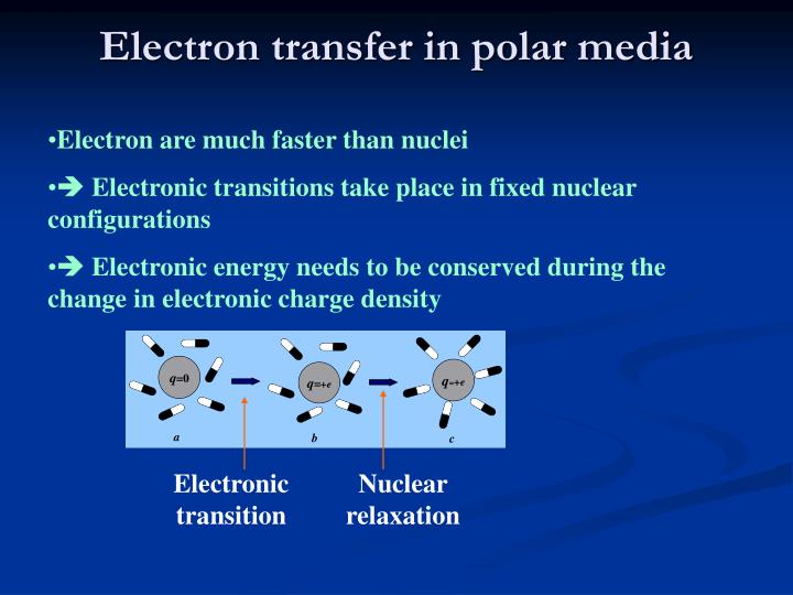 Electron transfer in polar media