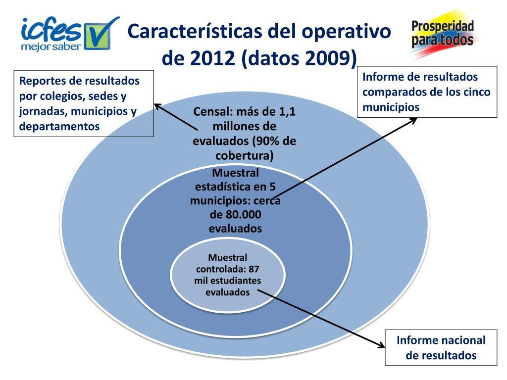 Características del operativo de 2012 (datos 2009)