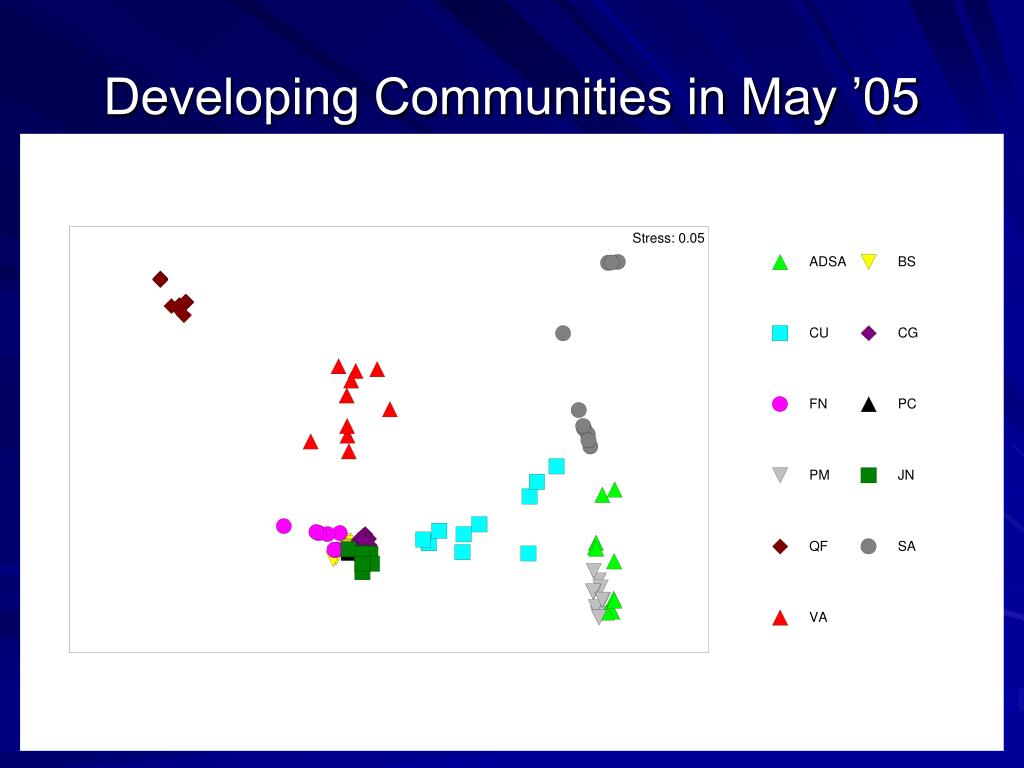 Developing Communities in May '05