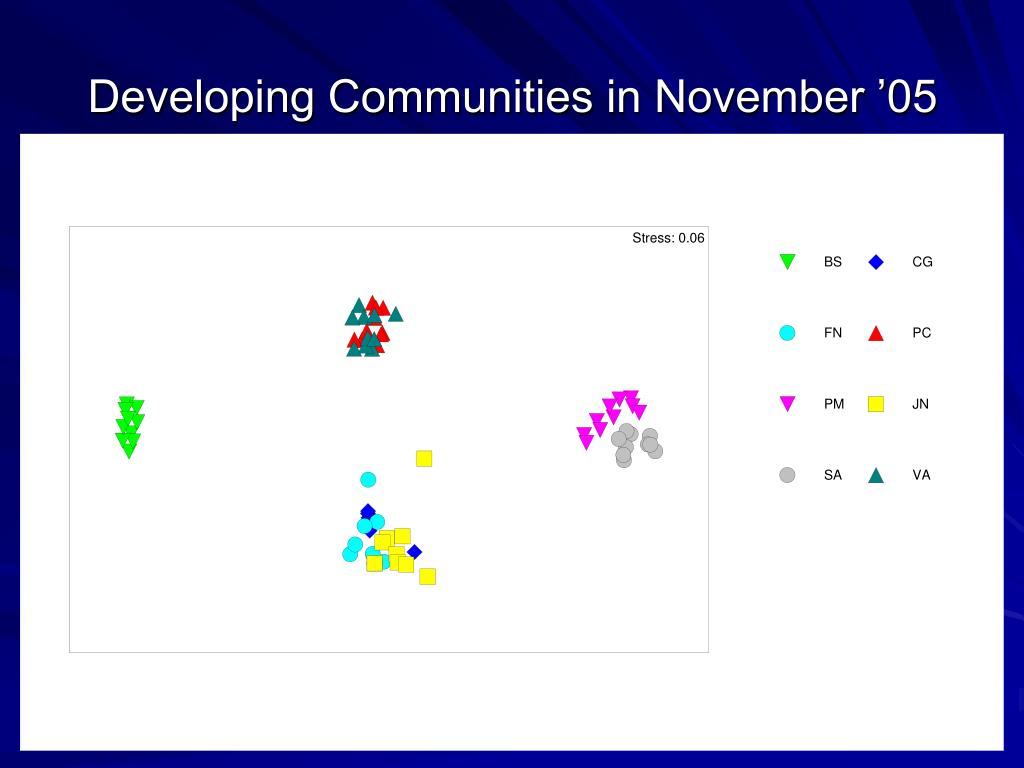 Developing Communities in November '05