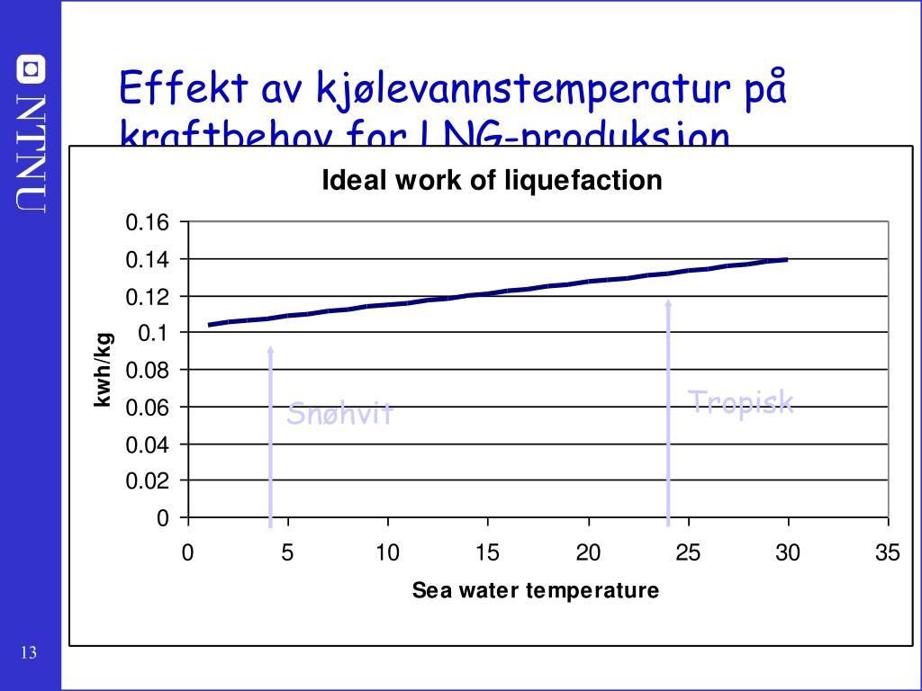 Effekt av kjølevannstemperatur på kraftbehov for LNG-produksjon