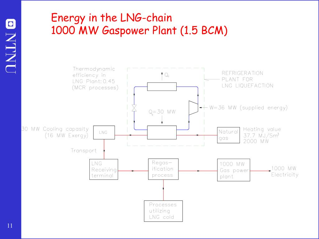 Energy in the LNG-chain