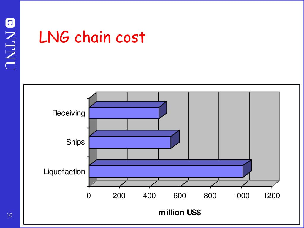 LNG chain cost