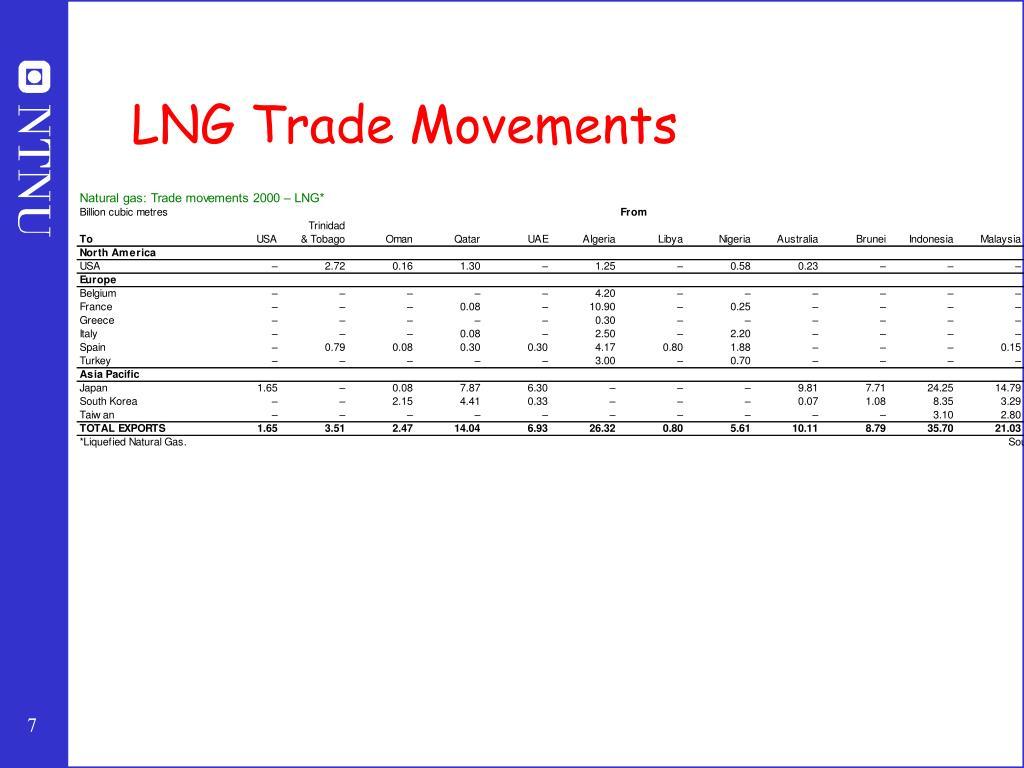 LNG Trade Movements