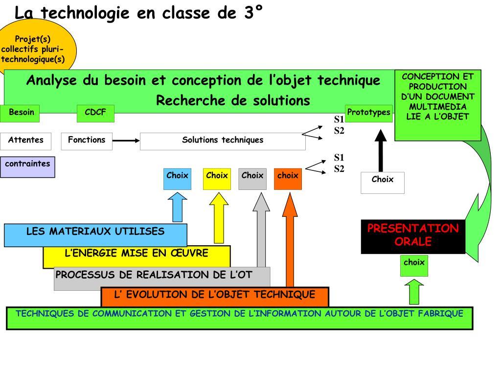 La technologie en classe de 3°