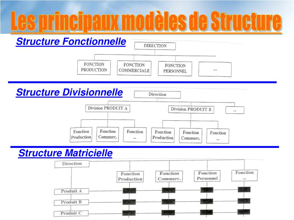 Les principaux modèles de Structure