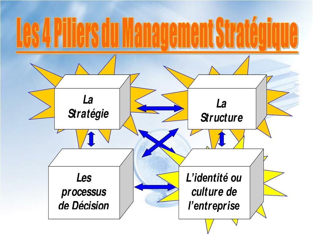 Les 4 Piliers du Management Stratégique