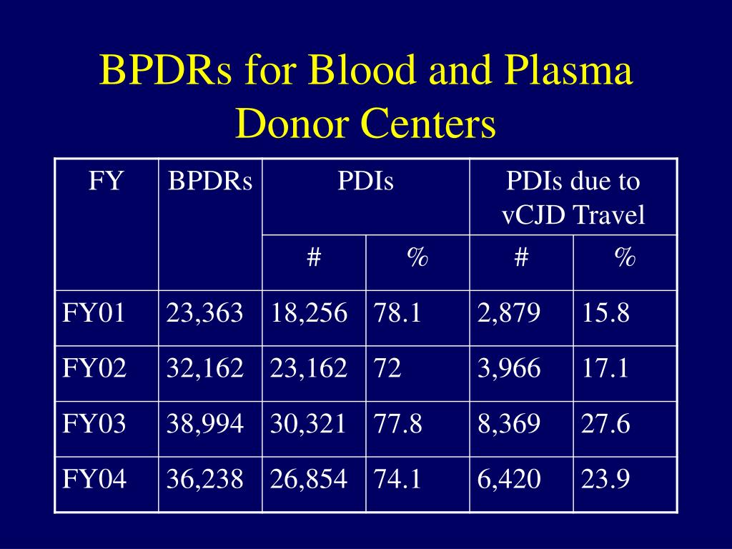 BPDRs for Blood and Plasma Donor Centers